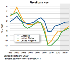 Budget deficit of the eurozone compared to the United States and the UK.