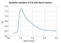 Qualitative variation in Cd factor with Mach number for aircraft