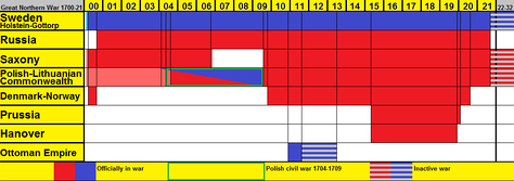 Timeline of each main participator in the war