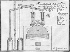 Jacob Leupold's steam engine, 1720