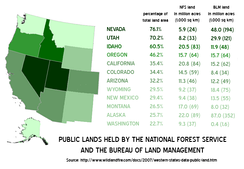 Sixty percent of Idaho's land is held by the National Forest Service or the Bureau of Land Management, and it leads the nation in forest service land as a percentage of total area.[7][8]