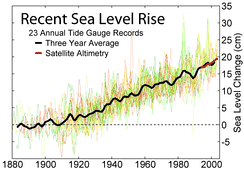 Sea level measurements from 23 long tide gauge records in geologically stable environments show a rise of around 200 millimetres (7.9 in) during the 20th century (2 mm/year).