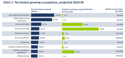 BLS forecast ranking of the top 10 fastest growing occupations over the 2016-2026 period is dominated by healthcare jobs.