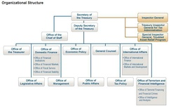 Organization of the U.S. Dept. of the Treasury.