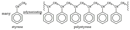 An example of alkene polymerization, in which each styrene monomer's double bond reforms as a single bond plus a bond to another styrene monomer. The product is polystyrene.