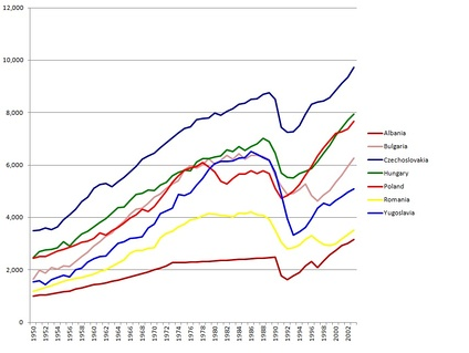 Per capita GDP in the Eastern Bloc from 1950 to 2003 (1990 base Geary-Khamis dollars) according to Angus Maddison
