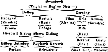 Northwestern Slavic hierarchy of the divine, as illustrated by Ignác Jan Hanuš.[18]