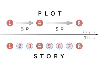 Plot is the cause‐and‐effect sequence of events in a story.[1]