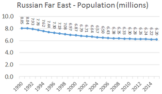 Graph depicting population change in the Russian Far East