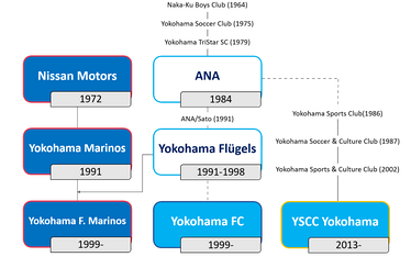 Graphical timeline of Yokohama football clubs
