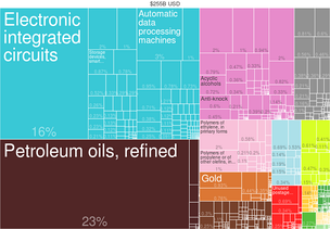 Singaporean exports by product (2014)[286]