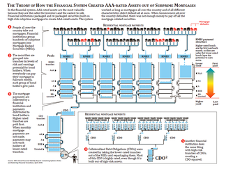 IMF Diagram of CDO and RMBS