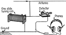 Simple crystal radio. The capacitance of the wire antenna connected to the coil serves as the capacitor in the tuned circuit.