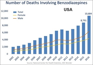 US yearly overdose deaths involving benzodiazepines.[150]