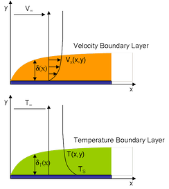 Velocity and Temperature boundary layers share functional form
