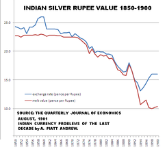 Chart showing exchange rate of Indian silver rupee coin (blue) and the actual value of its silver content (red), against British pence. (From 1850 to 1900)