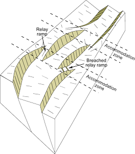 Block view of a rift formed of three segments, showing the location of the accommodation zones between them at changes in fault location or polarity (dip direction)