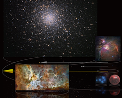 Lengths with order of magnitude 1e17m: yellow Vernal Point arrow traces hundred light year radius circle with smaller ten light year circle at right; globular cluster Messier 5 in background; 12 light year radius Orion Nebula middle right; 50 light year wide view of the Carina Nebula bottom left; Pleiades cluster and Bubble nebula with similar diameters each around 10 light years bottom right; grey arrows show distances from Sun to stars Aldebaran (65 light years) and Vega (25 light years).