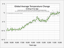Temperature from 20,000 to 10,000 years ago, derived from  EPICA Dome C Ice Core (Antarctica)