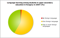 Language learning among students in upper secondary education in Hungary in 2007