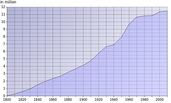 Graph of Ohio's population growth from 1800 to 2000