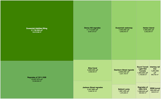 Treemap comparing the volume of earth moved by the megaprojects that transformed the landscape in and around Seattle. The Denny and other regrades moved a combined total of more than 35 million cubic yards of earth. Creating Harbor Island involved 7 million cubic yards, while the Ballard Locks project moved 1.6 million, twice that of the Alaskan Way Viaduct replacement tunnel. Straightening the Duwamish River and filling its tideflats was the largest single project, at nearly 22 million cubic yards.