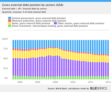 Share of U.S. gross external debt by debtors.[4]
