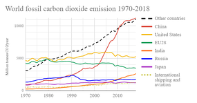 Global annual greenhouse gas emissions (CO2) from fossil energy sources, over time for the six top emitting countries and confederations