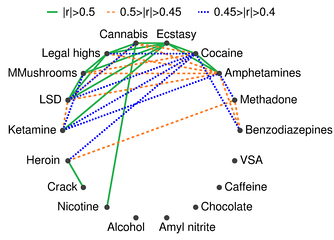 This diagram depicts the correlations among the usage of 18 legal and illegal drugs: alcohol, amphetamines, amyl nitrite, benzodiazepine, cannabis, chocolate, cocaine, caffeine, crack, ecstasy, heroin, ketamine, legal highs, LSD, methadone, magic mushrooms (MMushrooms), nicotine and volatile substance abuse (VSA). Usage is defined as having used the drug at least once during years 2005–2015. The colored links between drugs indicate the correlations with |r|>0.4, where |r| is the absolute value of the Pearson correlation coefficient.[13]