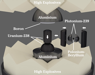 Basic nuclear components of the Gadget. The uranium slug containing the plutonium sphere was inserted late in the assembly process.