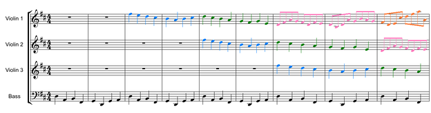 Example 1. The first 9 bars of the Canon in D. The violins play a three-voice canon over the ground bass to provide the harmonic structure. Colors highlight the individual canonic entries.