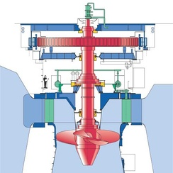 Vertical Kaplan Turbine (courtesy Voith-Siemens).