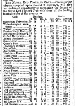 Early example of goal average being used to compare the performances of football clubs (March 1885)