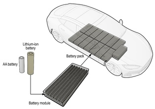 Location and relative size of electric vehicle battery packs