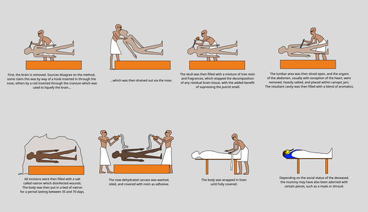 Simplistic representation of the Ancient Egyptian mummification process.