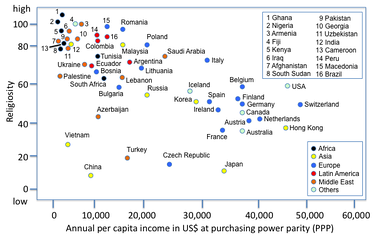 The average annual income of countries correlates negatively with national levels of religiosity.[1]
