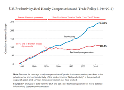 U.S. Productivity, Real Hourly Compensation and Trade Policy (1948-2013)[2]