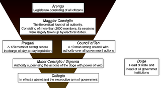 The governmental structure of Venice.