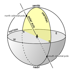 The meridian on the celestial sphere. An observer's upper meridian, a semicircle, passes through their zenith and the north and south points of their horizon (see yellow hemi-disk); the observer's  local meridian is the semicircle that contains their zenith and both celestial poles.
