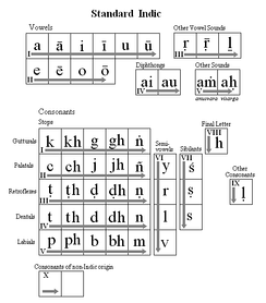 Standard Indic (IAST). This table is provided as a reference for the position of the letters on all the tables.
