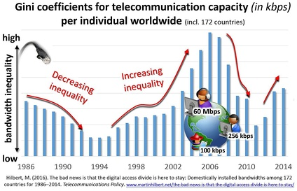 The digital divide measured in terms of bandwidth is not closing, but fluctuating up and down. Gini coefficients for telecommunication capacity (in kbit/s) among individuals worldwide[99]