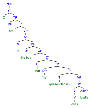"Sentence 3B: This syntactic tree of the sentence ""*That is the boy that he cries loudly"" demonstrates the structure when there is resumptive pronoun used. To denote a null category, ""ø"" is used. the ""*"" marks an ungrammatical sentence."
