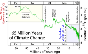 Climate change during the last 65 million years. The Paleocene–Eocene Thermal Maximum is labelled PETM.