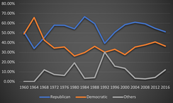 A line graph showing the presidential vote by party from 1960 to 2016 in Alaska.