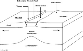 Schematic cross-section of the Rhine Rift Valley.