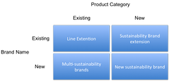 Sustainability brand development