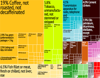 Graphical depiction of Uganda's product exports in 28 color-coded categories.