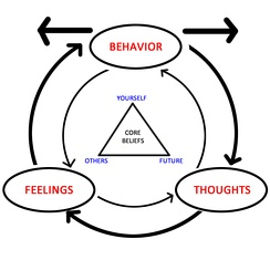 The diagram depicts how emotions, thoughts, and behaviors all influence each other. The triangle in the middle represents CBT's tenet that all humans' core beliefs can be summed up in three categories: self, others, future.