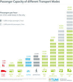 Passenger Capacity of different Transport Modes