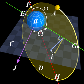 Keplerian orbital elements: point F is at the pericenter, point H is at the apocenter, and the red line between them is the line of apsides.